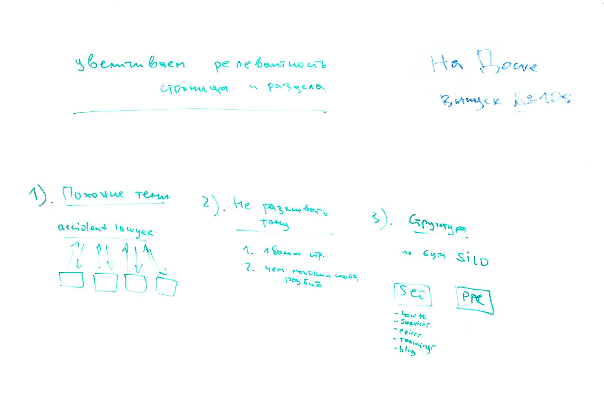 Фото с доски: Увеличиваем релевантность страницы или раздела - На Доске - выпуск № 195