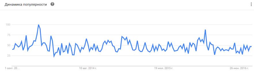 тренд поисковых запросов данного сайта