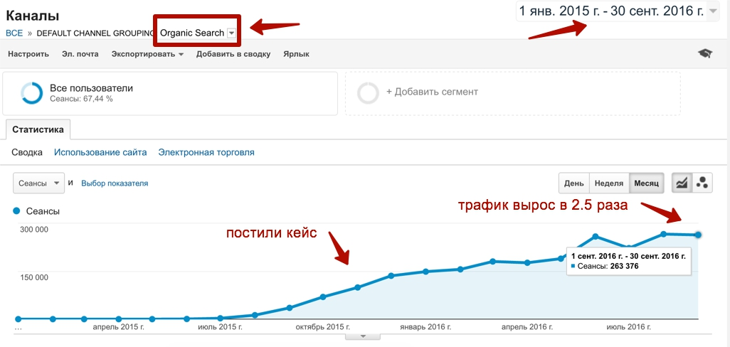 Рост поискового трафика по Soft тематике