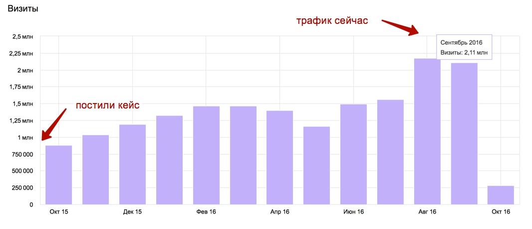 Рост поискового трафика у контентного проекта