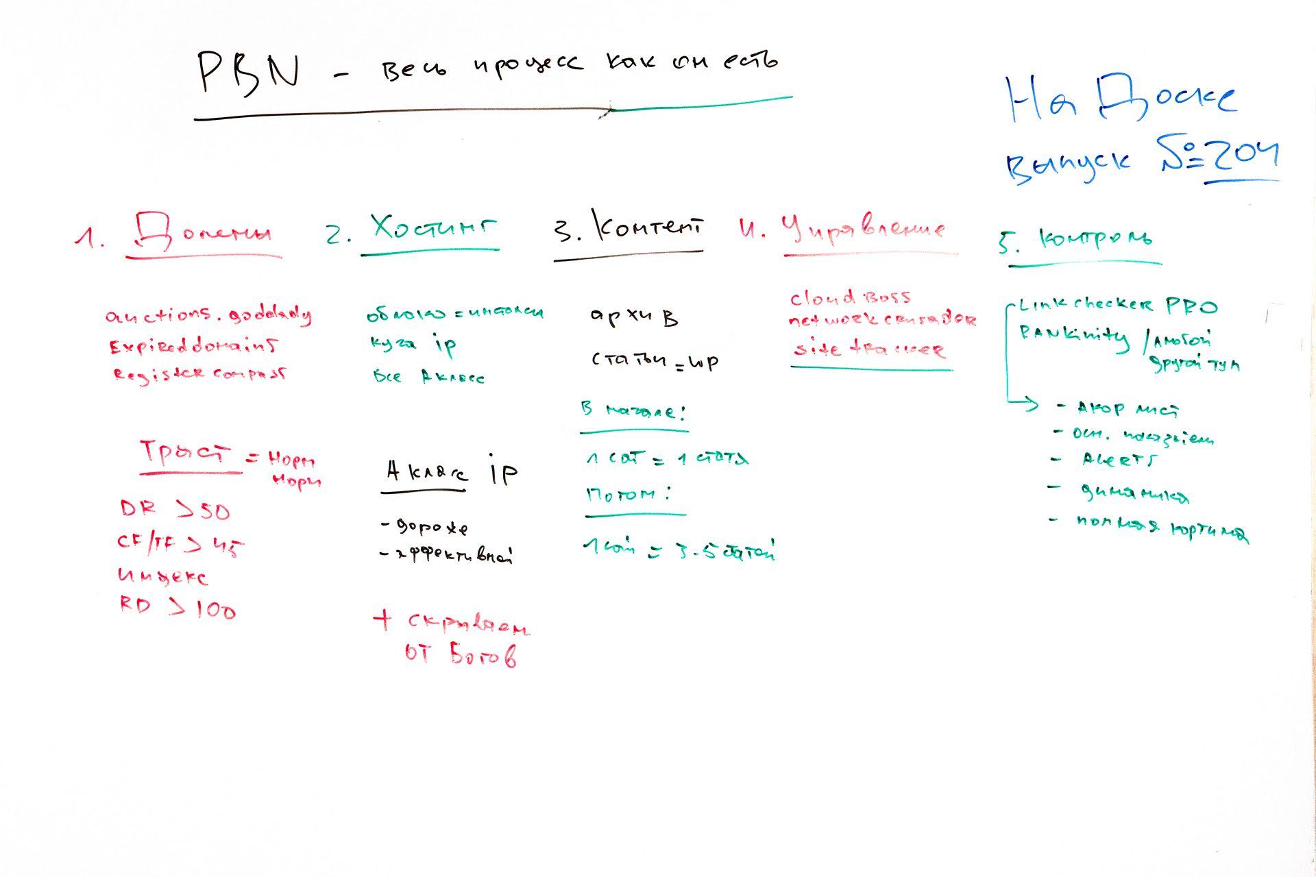 PBN - процесс, как он есть - На Доске - выпуск № 204