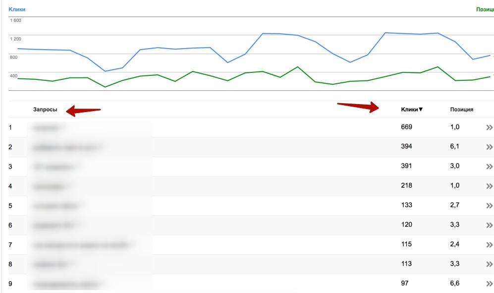 Клики и позиции в Google Search Console