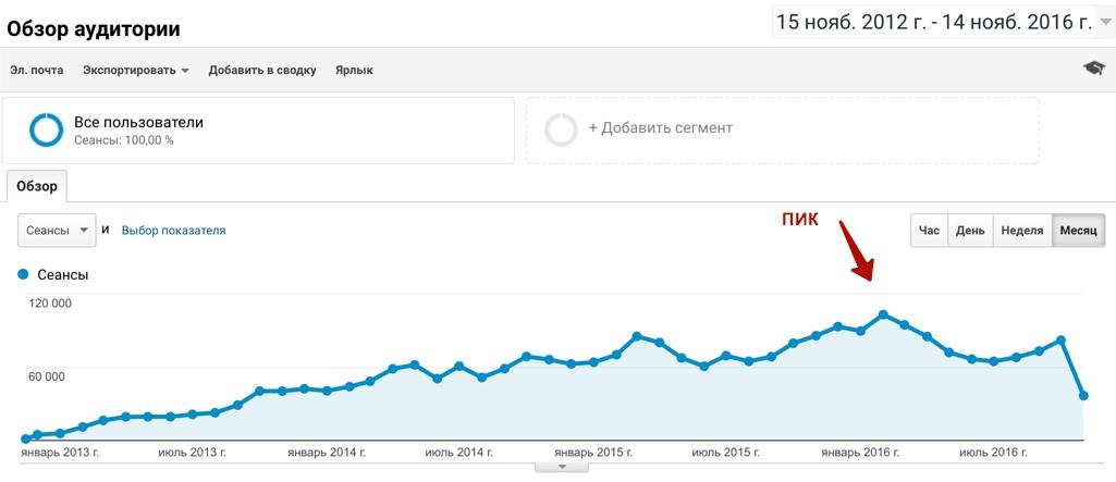Тогда на блог зашло более 104 тысяч посетителей за месяц