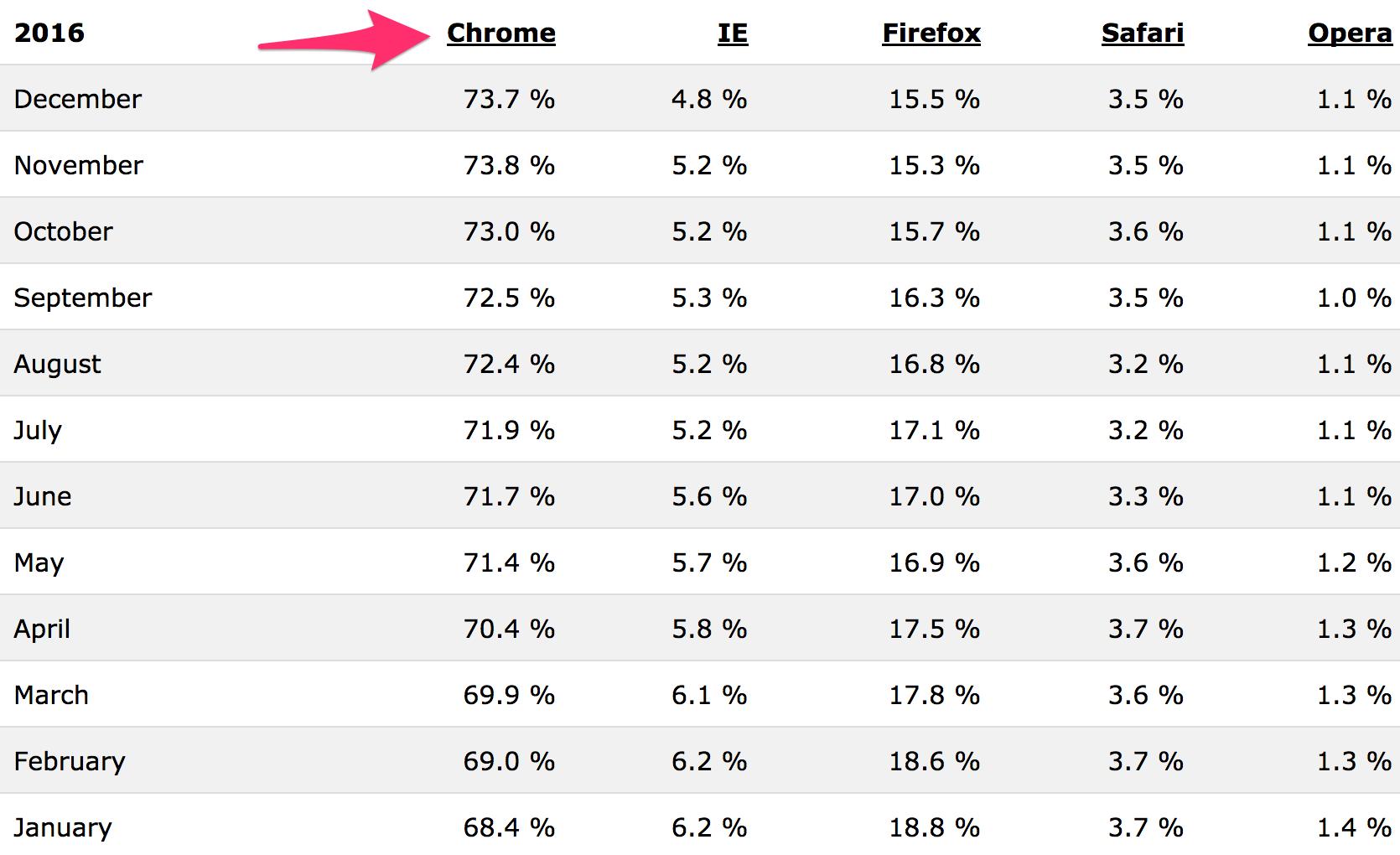 Стастистика роста Google Chrome