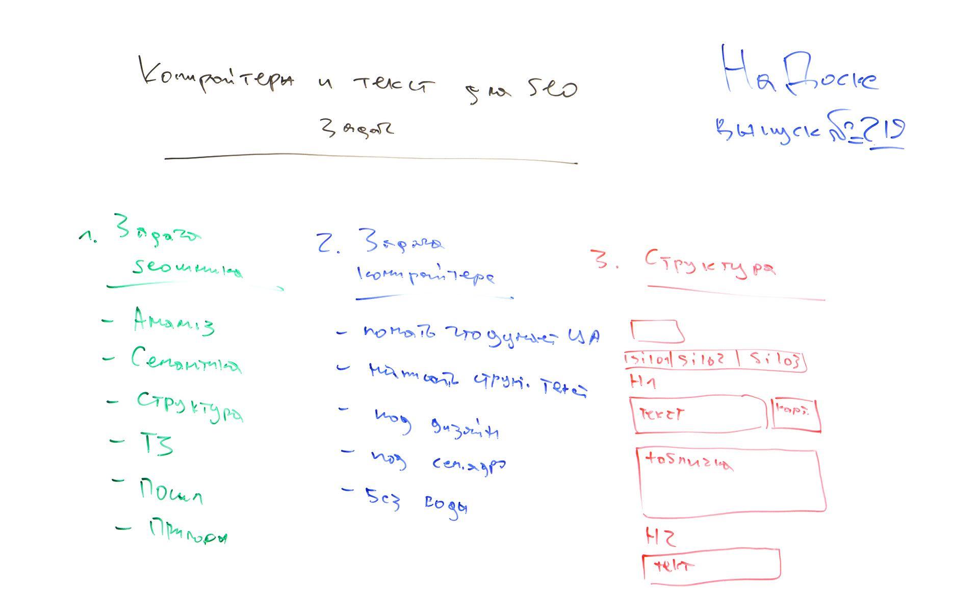 Фото с доски: Нужен ли копирайтер для SEO задач? – На Доске – выпуск № 219