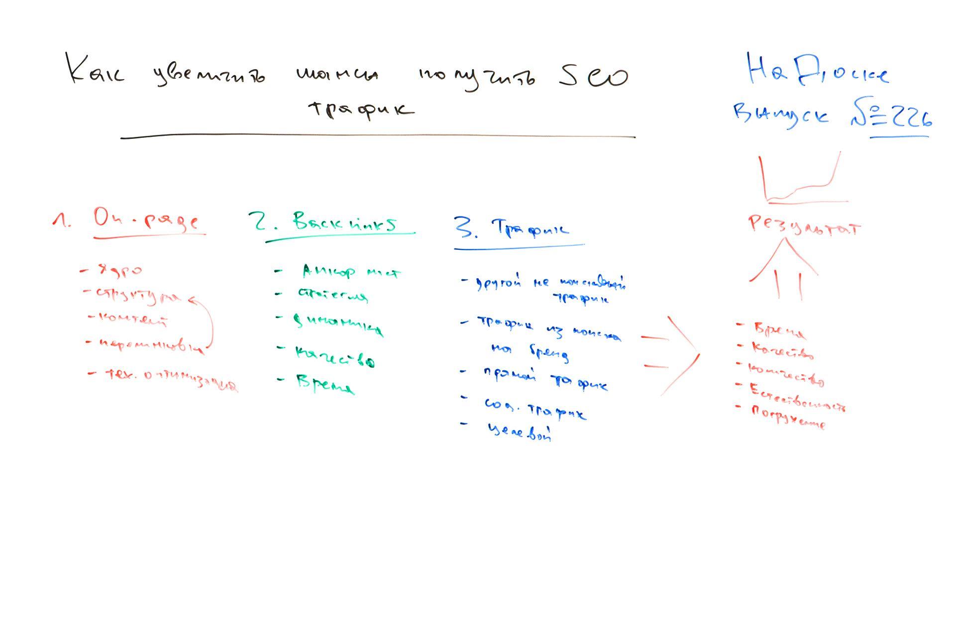 Фото с доски: Как увеличить шансы получить нужный SEO трафик - На Доске - выпуск № 226