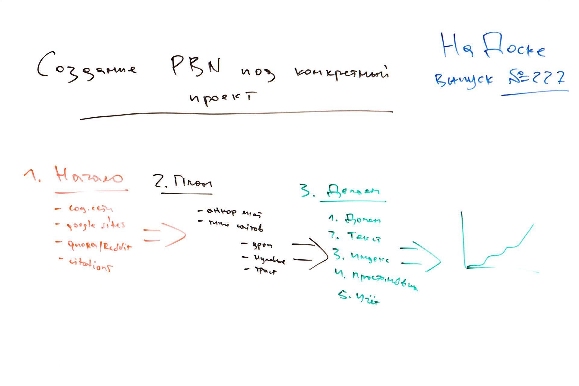 Создание PBN под конкретный проект - На Доске - выпуск № 227