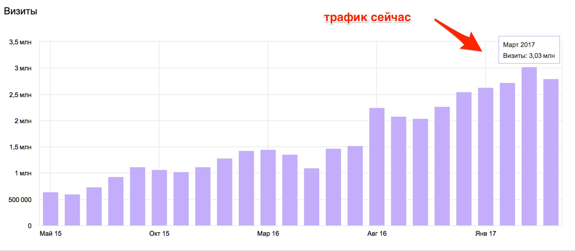 Рост трафика на контентом проекте до 3 млн посетителей в месяц