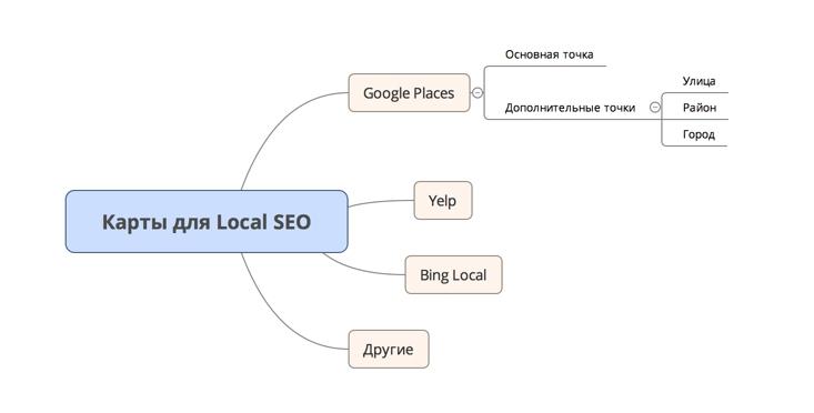 Получение лидов в штате через карты: Google Business, Yelp, Bing Local