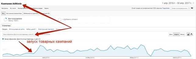 анные с Google Analytics в разрезе по конверсиям стали выглядеть вот так