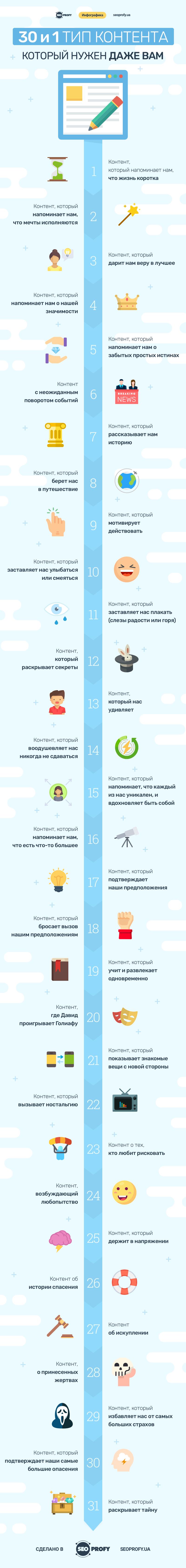 Инфографика: 30 и 1 тип контента, который нужен даже вам