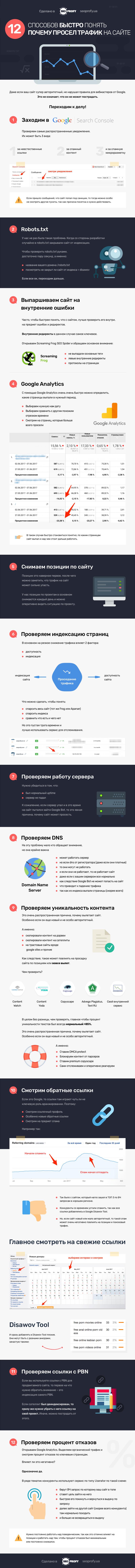 Инфографика: 12 способов БЫСТРО понять, почему просел трафик на сайте