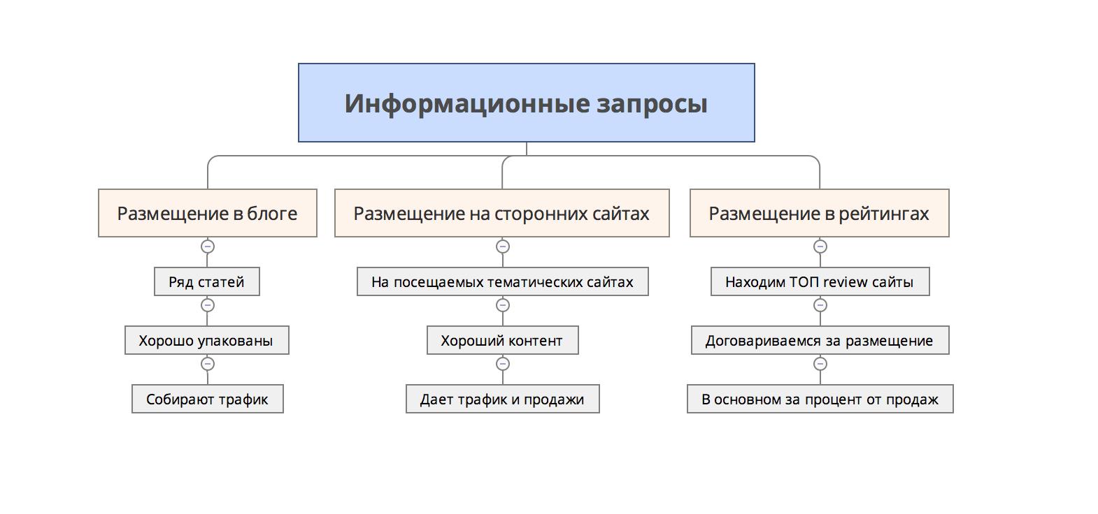 Информационные запросы для монобрендового сайта