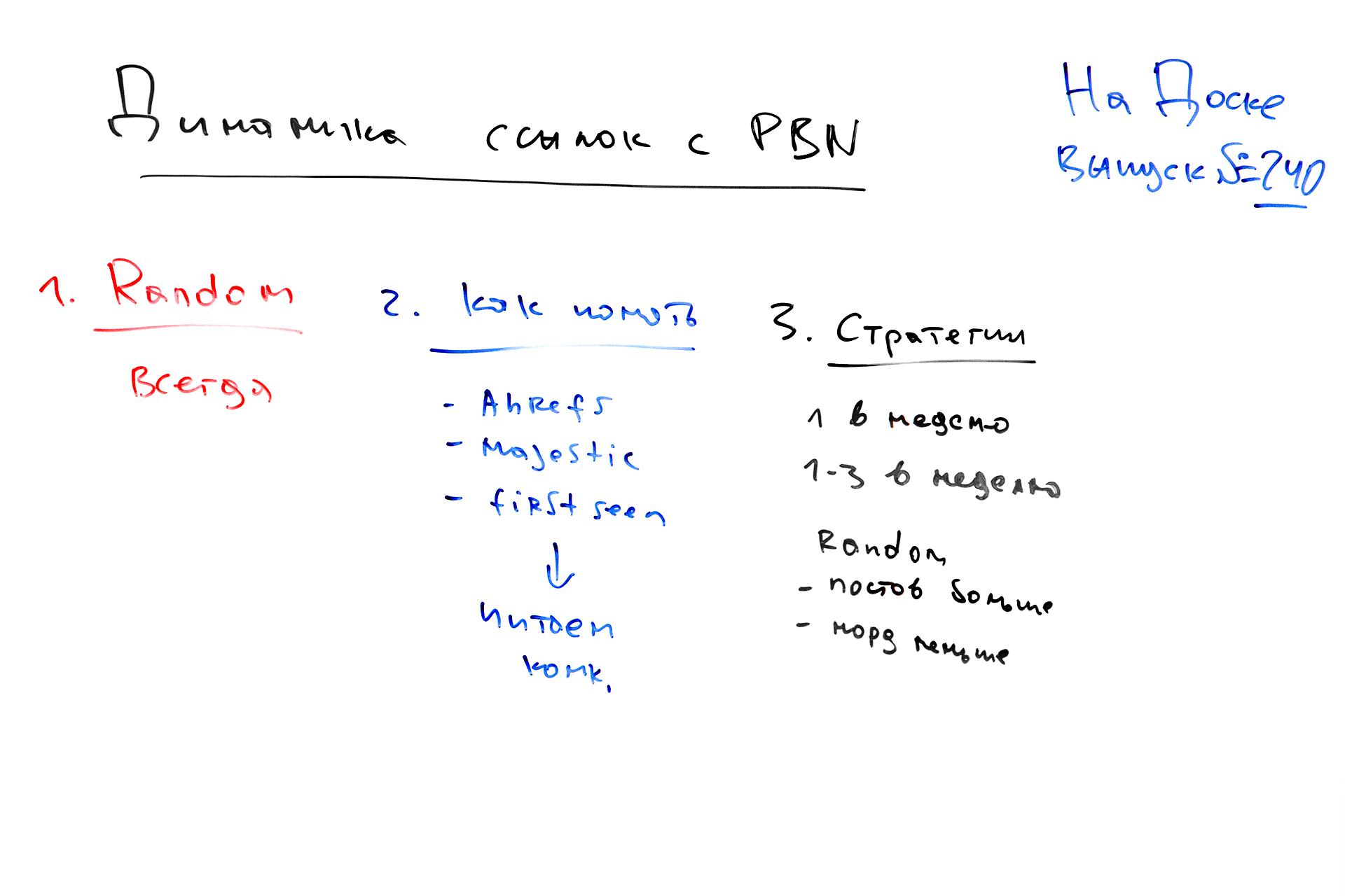 Фото с доски: Динамика проставления обратных ссылок с PBN – На Доске – выпуск № 240