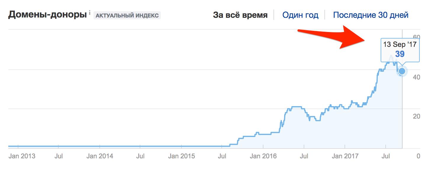 Количество ссылок по данному сайту в целом (регион США, коммерческая тематика)