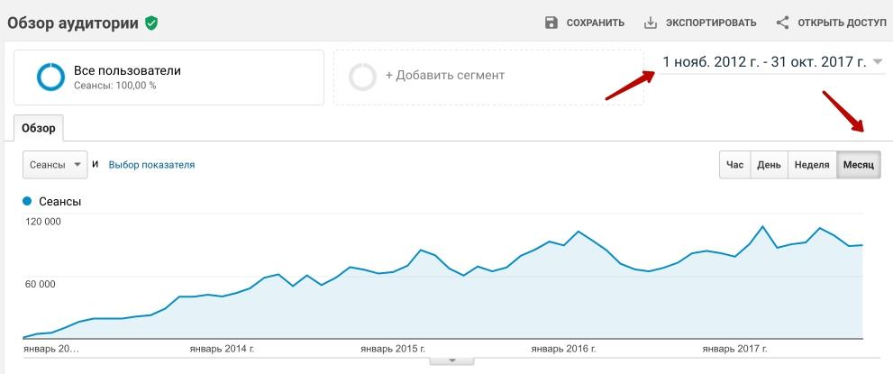 Вот скрин из аналитикса трафика блога