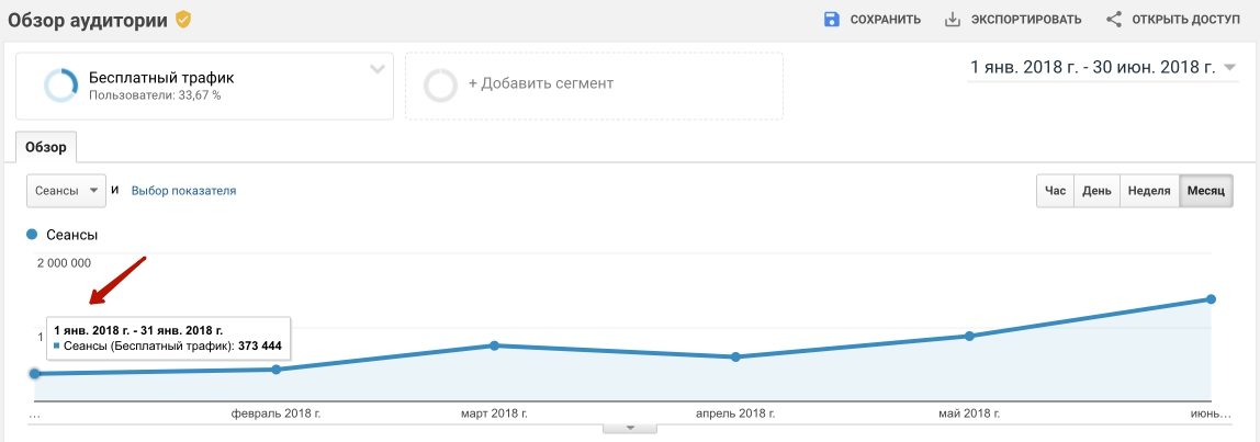 Рост трафика у дейтинг сайта