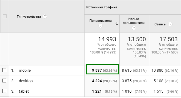 посмотрим по Google Analytics долю мобильного трафика
