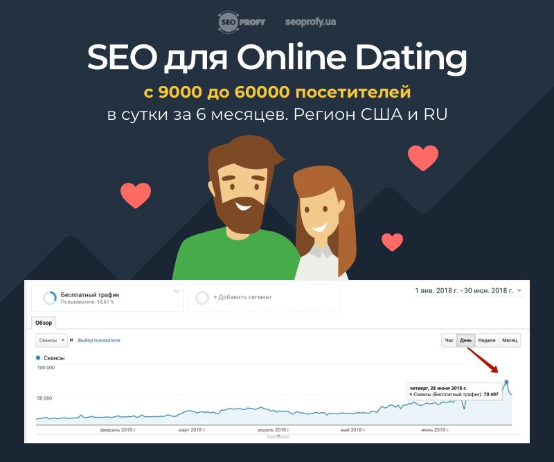 SEO для Online Dating с 9000 до 60000 посетителей в сутки за 6 месяцев. Регион США и RU