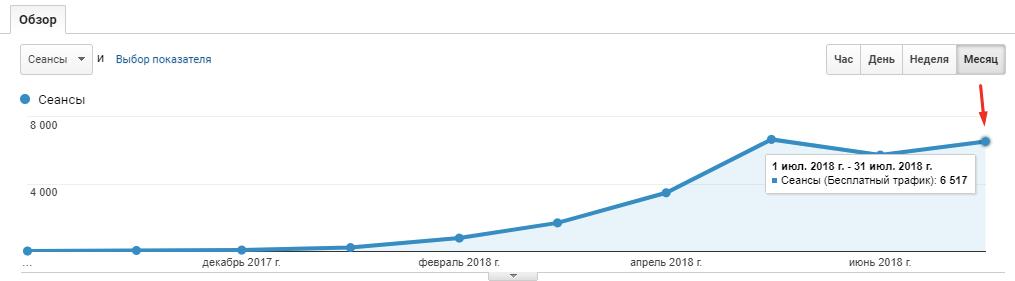 Рост трафика по нише web dev