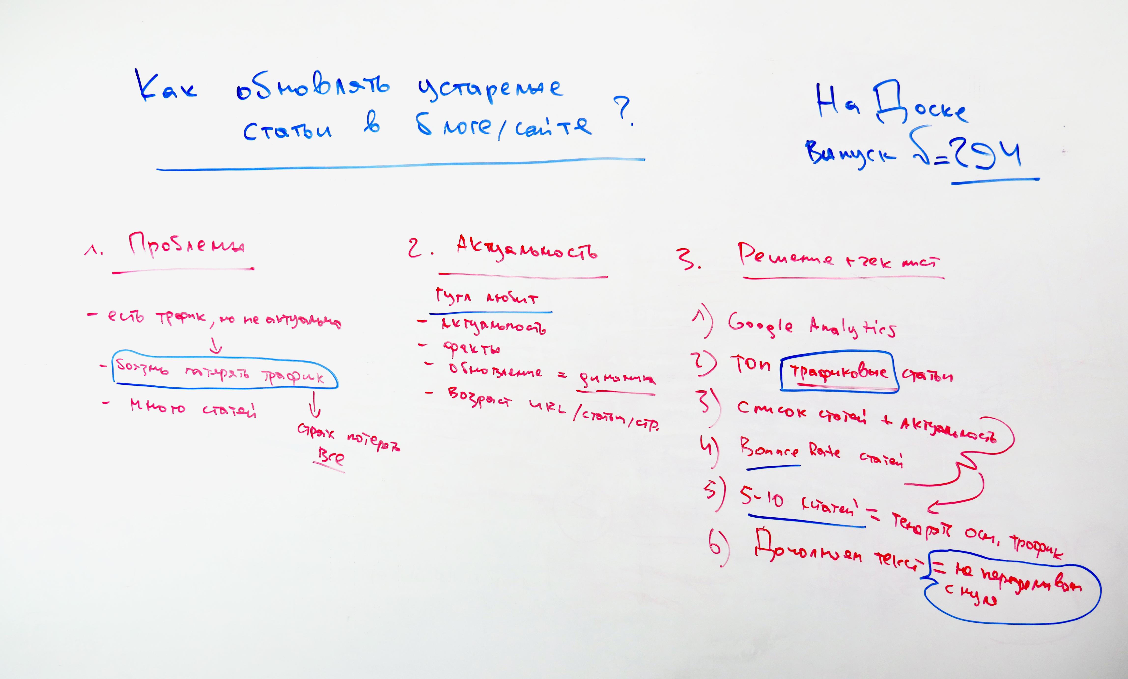 Фото с доски: Как обновлять устаревшие статьи в блоге - На Доске - выпуск № 294