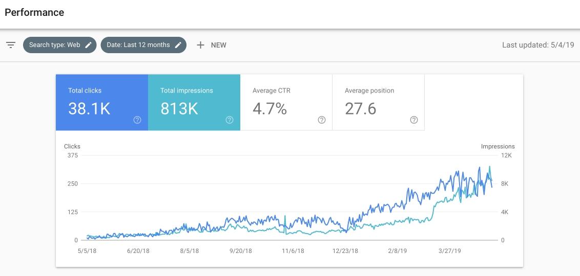 А также статистика с Search Console: