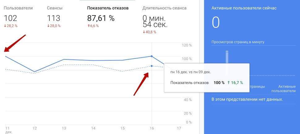Показатели отказа = Google Analytics